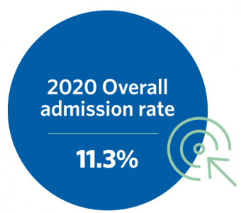 Overall admissions rate 11.3 per cent