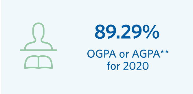 OGPA or AGPA for 2020 was 89.29 per cent